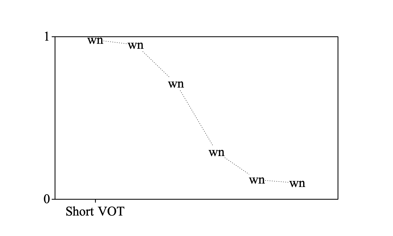 Table line graph where line graph where dash tash 0 1 0 0 wn 0 1 1 one mark bottom 1 0 1 0 short vot ccuart Image collections